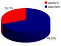 SPD-Mitgliederstruktur.PNG