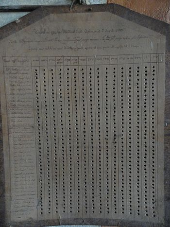 English: Synagogue of Saluzzo (Italy); List of...