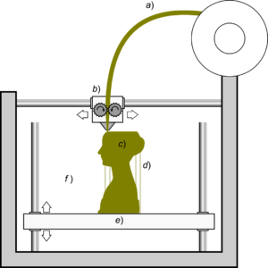 3D printing processes - Schematic representation of estrusion deposition; a filament a) of plastic material is fed through a heated moving head b) that melts and extrudes it depositing it, layer after layer, in the desired shape c). A moving platform e) lowers after each layer is deposited. For this kind of technology additional vertical support structures d) are needed to sustain overhanging parts
