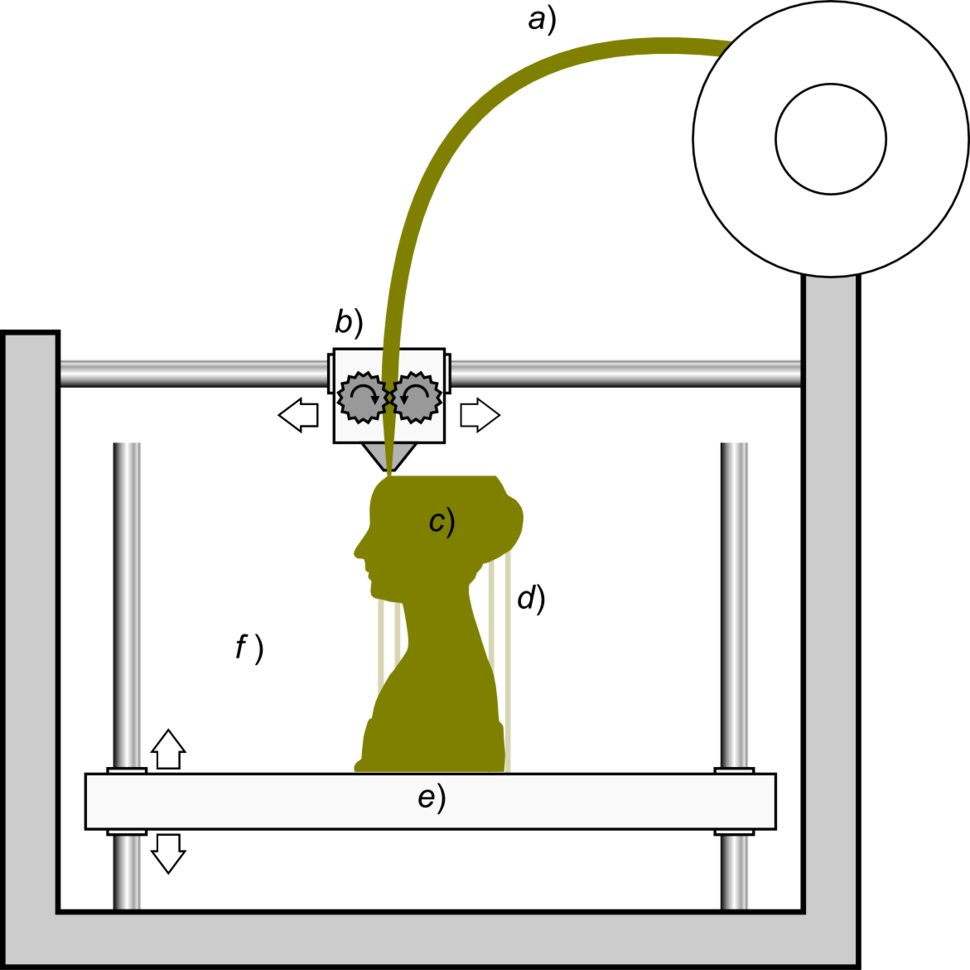 Schematic representation of Fused Filament Fabrication 01