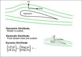 Similitude (model) - Wikipedia