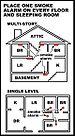 Diagram of where to put smoke alarms. The top ...