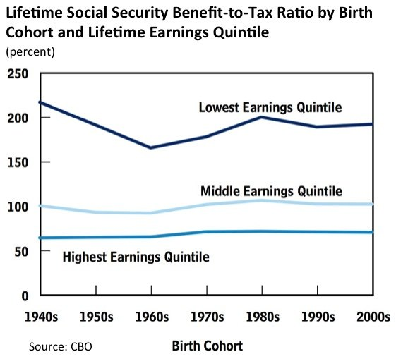 Social Security Benefits by Income Quintile