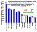 SolarSuperState Ranking 2017 category Wind top ten US UK.png