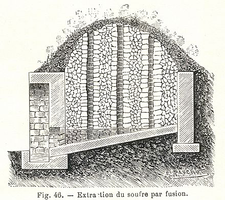 Sicilian kiln used to obtain sulfur from volcanic rock Soufre extraction 1.jpg