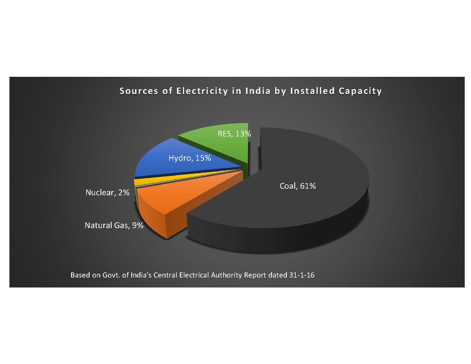 overview of india s energy sector India's energy intensity is also much higher than the emerging economies—the asian countries, which include the asean member countries as well as china the government of india in the mid-term review of the tenth plan recognized the fact that under-performance of the energy sector can be a.