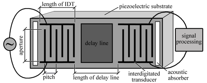 Surface Acoustic Wave Sensor Interdigitated Transducer Diagram