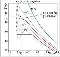 Szén-dioxid p-V diagramja.jpg