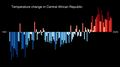 Temperature Bar Chart Africa-Central African Republic--1901-2020--2021-07-13.png