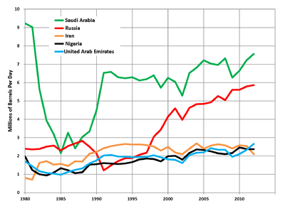List of countries by oil exports - Wikipedia