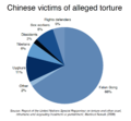 Torture cases in China.png