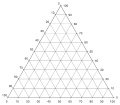 Triangle Plot - Major grid lines.svg