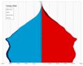 Turkey single age population pyramid 2020.png