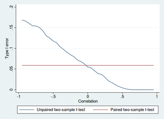 Student's t-test - Type I error of unpaired and paired two-sample t-tests as a function of the correlation. The simulated random numbers originate from a bivariate normal distribution with a variance of 1. The significance level is 5% and the number of cases is 60.