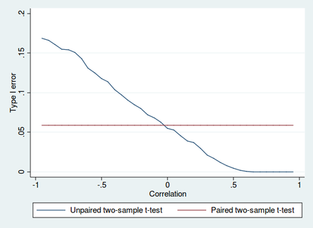 Type I error of unpaired and paired two-sample t-tests as a function of the correlation. The simulated random numbers originate from a bivariate normal distribution with a variance of 1. The significance level is 5% and the number of cases is 60. Type 1 error.png