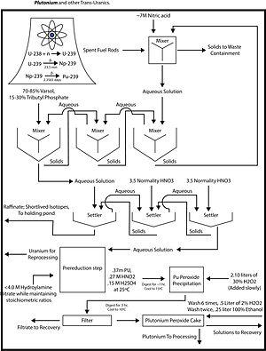 Nuclear reprocessing - Plutonium Processing