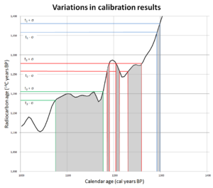 Calibration of radiocarbon dates - Different radiocarbon dates, with similar standard errors, can give widely different resulting calendar year ranges, depending on the shape of the calibration curve at each point.