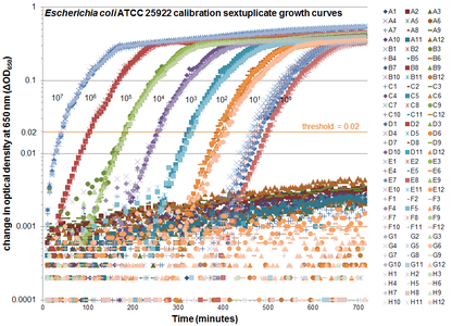 Virtual Colony Count (VCC) sextuplicate calibration growth curves.png