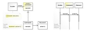 Command pattern - Image: W3s Design Command Design Pattern UML