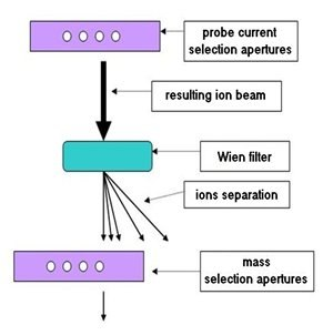 Focused ion beam - Mass selection in the FIB column