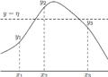 解析概論 第2章 逆函数の微分法 fig1.png