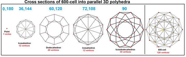 600-cell-polyhedral levels.png