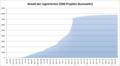 Anzahl der registrierten CDM Projekte kumulativ.png
