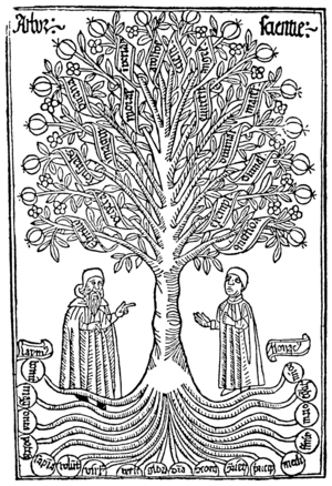 Tree of Science (Ramon Llull) - Arbor-scientiae