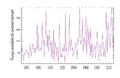 Atlantic ace timeseries 1850-2007 fr..png