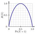 Binary entropy plot.png