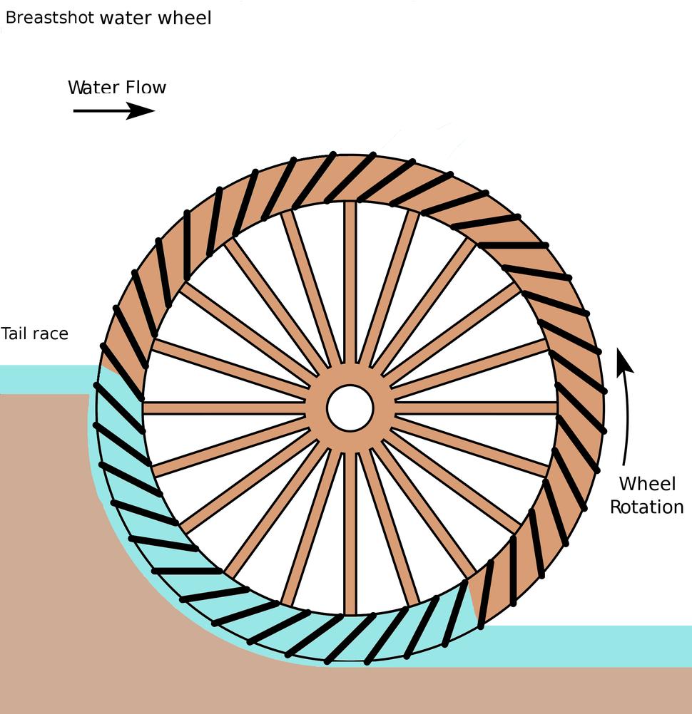 Breastshot water wheel schematic