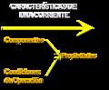 Caracteristicas de una corriente que determinan las propiedades.png