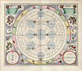 Cellarius Harmonia Macrocosmica - Theoria Lunae.jpg