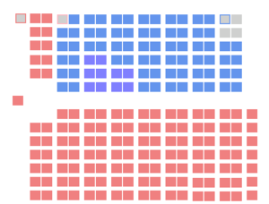 9th Canadian Parliament - The initial seat distribution of the 9th Canadian Parliament