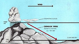 "Chinook wind - Adiabatic warming of downward moving air; this produces the warm föhn wind called a ""Chinooks""."