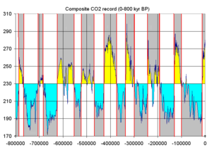 Glacial period - Glacial and interglacial cycles as represented by atmospheric CO<sub>2</sub>, measured from ice core samples going back 800,000 years. The stage names are part of the North American and the European Alpine subdivisions. The correlation between both subdivisions is tentative.