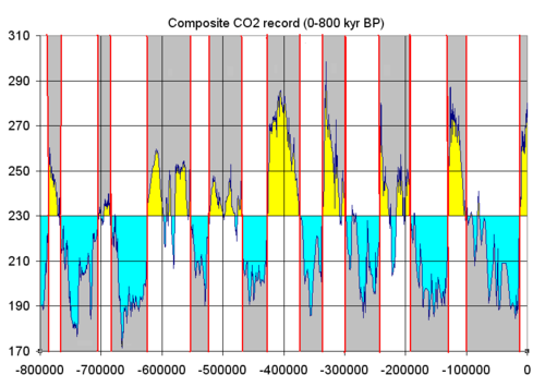 Ice ages as reflected in atmospheric CO2, stored in bubbles from glacial ice of Antarctica Co2 glacial cycles 800k.png