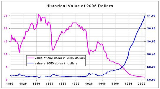 Constant Dollars 2005 Jpg