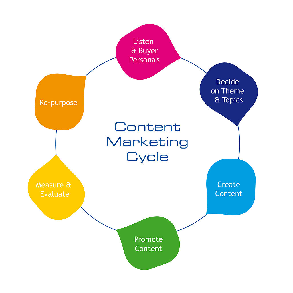 Marketing Campaign Process Flow Chart: Content-marketing-cycle.jpg - Wikimedia Commons,Chart