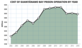 Cost of keeping the GUantanamo prison in operation, by year.png