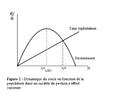 Courbe de la dynamique du stock à effort constant.png