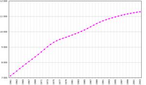 Cuba population in thousands(1961-2003)