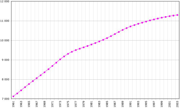 Cuba-demography