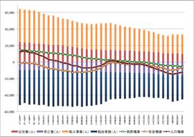 青森県人口動態 1975 - 2009