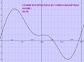 Deviation curve.png