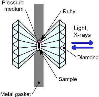 Mineral physics - Schematics of the core of a diamond anvil cell. The diamond size is a few millimeters at most