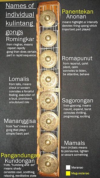 Kulintang - Individual names for each kulintang gong
