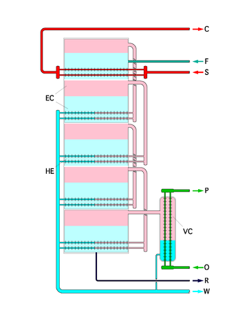 Multiple-effect distillation - Schematic of a multiple effect desalination plant. The first stage is at the top. Pink areas are vapor, lighter blue areas are liquid feed water. Stronger turquoise is condensate. It is not shown how feed water enters other stages than the first. F - feed water in. S - heating steam in. C - heating steam out. W - Fresh water (condensate) out. R - brine out. O - coolant in. P - coolant out. VC is the last-stage cooler.