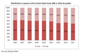 Distribution of gamers in the United State from 2006 to 2014, by gender.png