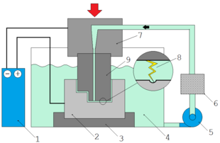 Electrical discharge machining - Wikipedia on internet of things diagrams, battery diagrams, switch diagrams, pinout diagrams, electrical diagrams, led circuit diagrams, lighting diagrams, honda motorcycle repair diagrams, engine diagrams, snatch block diagrams, sincgars radio configurations diagrams, friendship bracelet diagrams, electronic circuit diagrams, smart car diagrams, troubleshooting diagrams, series and parallel circuits diagrams, transformer diagrams, motor diagrams, hvac diagrams, gmc fuse box diagrams,